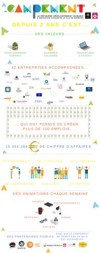 le campement pépinière développement durable 3 ans anniversaire infographie